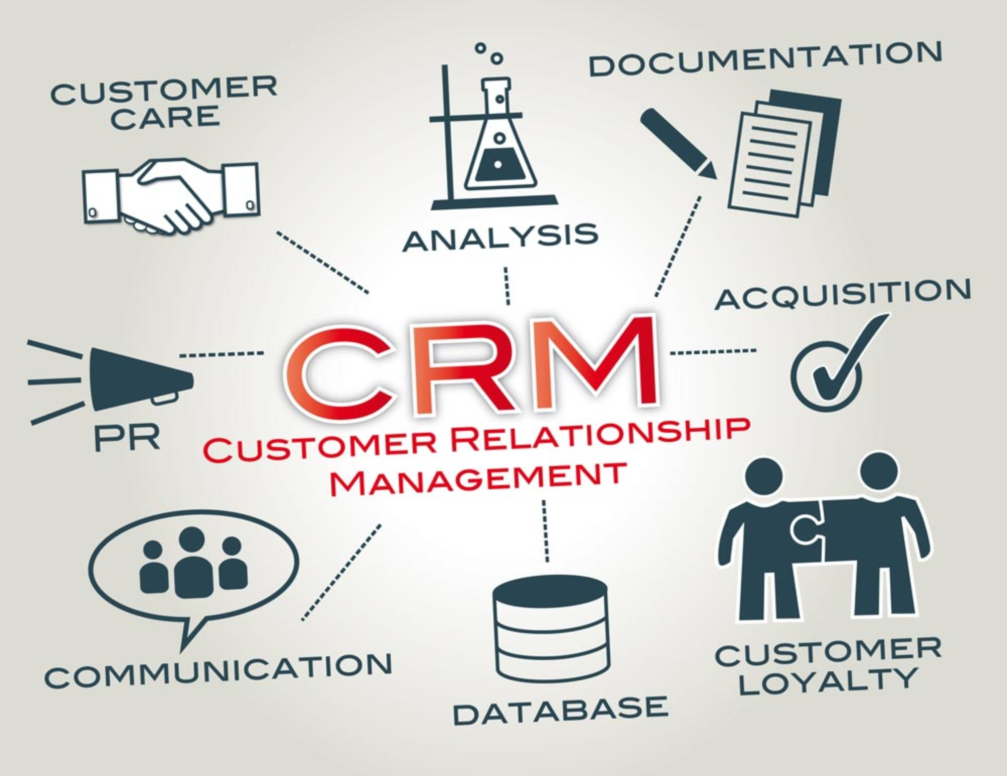 Working analysis and customer relationship of